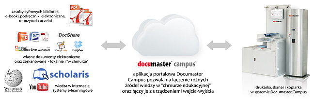 Documaster-Campus-CS-schema