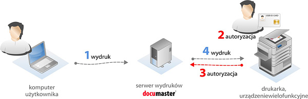 Documaster Easyoffice