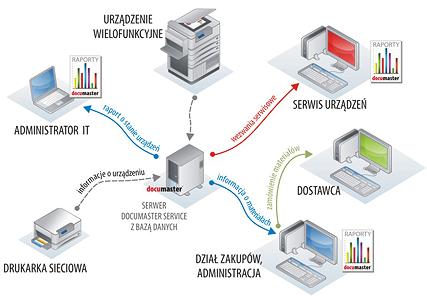 schemat_service